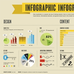 Infographic Infographic - Here is a look at some of the visual devices, informational elements, and trends found in the modern day infographic.  By Ivan Cash.