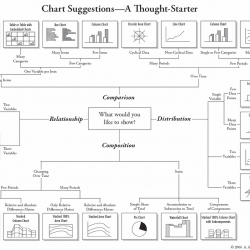 Great chart of charts.  Ever wondered how to convey some information?  Try this handy dandy poster.