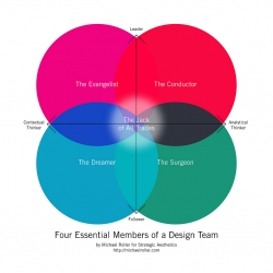 Four Essential Members for a Great Design Team.