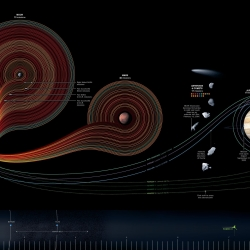 A huge infograph that show the last 50 years of space exploration. This incredible infographic was created by Sean McNaughton and Samuel Velasco for National Geographic.