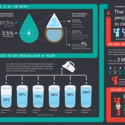 This infographic visualizes the embarrassing lack of clean water access in the world. Especially when unsanitary water kills more people worldwide than war.