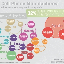 A Visualized Look At The Estimated Revenues Of The Top Cell Phone Manufacturers