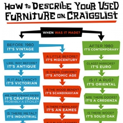 This clever chart, by illustrator Lunchbreath, is an amusing  guide to help Craigslist sellers label their furniture and give some cachet to their offerings.