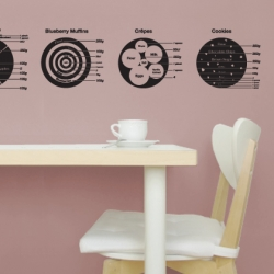 London studio Hu2 Design came up with new Information graphic Wall Stickers. This one details 4 delicious dessert recipes.