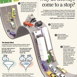 "This image helps to explain the phenomenon of ""Why Do Freeways Come to a Stop?""."