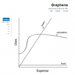A cross between This Is Indexed and XKCD, Graphene is a new weekly comic with a shrewdly mathematical design edge.