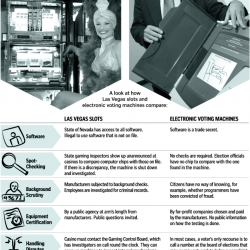 Great summary of Slot Machines vs Voting Machines.  Pretty scary, but cool to see how it should work.