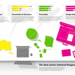 Being a great industrial designer requires a nuanced balance of many important skills and personality traits, but which matter the most?