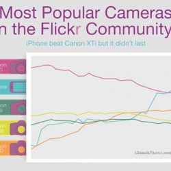 According to Flickr's statistics, the iPhone is neck-and-neck with a Canon digital SLR as the source of most of the site's picture uploads.