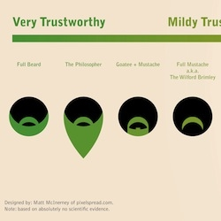 A fun chart, The Trustworthiness of Beards, designed by Matt McInerney of pixelspread.com.