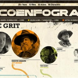 Coen Brothers + infographic = *Coenfographic*