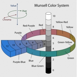 Color Lovers discusses the Munsell Color System