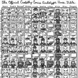 The Official Creebobby Comics Archetype Times Table