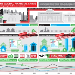 GOOD Magazine held a competition seeking the best graphic depiction of the financial crisis, and the submissions are way prettier than the economy. This one is Cypher13's - check out the rest!