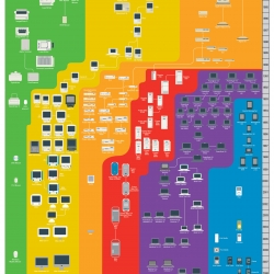 The world's most comprehensive mapping of Apple products, this print shows every computer released by Apple in the last thirty years, from the original Mac through the MacBook Air.