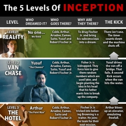 Cinema Blend has a wonderful illustrated guide to the movie 'Inception', in case you were still confused!  Spoiler warning though; don't look unless you've seen this amazing movie