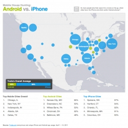 Two weeks after launching its Android app, Trulia decided to take a snapshot of its mobile app traffic to see where most mobile house hunters live and which cities were quick to favor the Android app over the iPhone app.