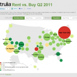 Trulia maps out where it's more affordable to buy vs. rent. Consensus is ... still better to buy in four out of five major U.S. cities.