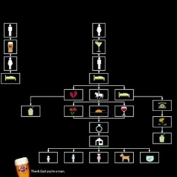 Goldstar Beer: Flow chart ads!