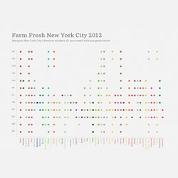 Studio MGMT's guide to New York City farmer's markets.