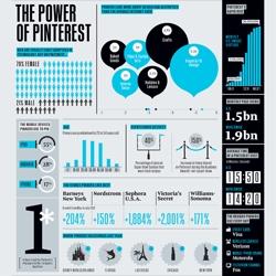 Ted Keller's infographic on the power of Pinterest.