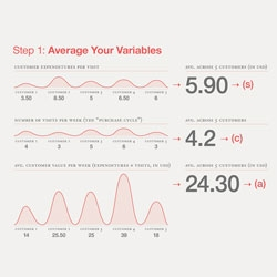 How to calculate lifetime value, an infographic from KISSmetrics.