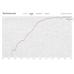 Beautiful interactive visualization of changes in the Fortune 500 between 1955 and 2010 by Ben Fry.