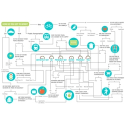 Do you live in a city? Cute flow chart for NPR.