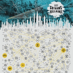 'The Myriad Monikers of Gotham's Villains' is the definitive guide to Gotham mayhem from Pop Chart Lab.