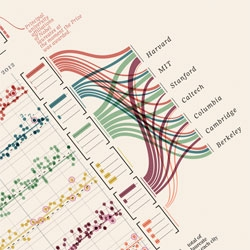 Beautiful visualizations of Nobel prize winners by  Italian information visualization designer Giorgia Lupi and her team at Accurat.