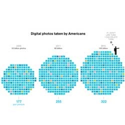 Interesting article and infographics capturing the number of rapidly growing number of photos American take each year.