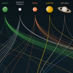 Pretty infographic of space exploration from JPL.