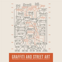 The Feral Diagram, a map from Daniel Feral that revises the role of graffiti and street art in the canon of modern art using the visual language of the MOMAs first director Alfred H. Barr, from 1935.