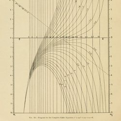 Laurence Hewes's & Herbert Seward's 'Design of Diagrams for Engineering Formulas.
