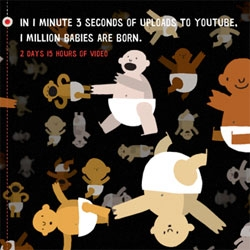 Every second, one hour of video is uploaded to YouTube. That's 24 hours every 24 seconds... or a decade every single day.