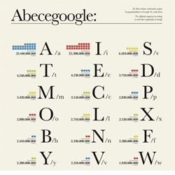 ABECEGOOGLE: The Alphabet organized according to each letter's popularity on Google by Smäll.