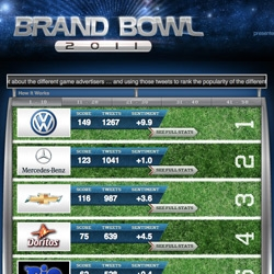 Brandbowl 2011 is on ~ from Boston.com, Mullen, and Radian6 ~ they are pulling the sentiment of tweets everywhere to figure out which superbowl ads are the most loved.