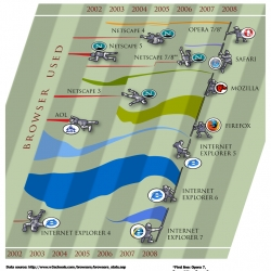 Cool info-graphic of the bloody browser wars from Pixel Labs.