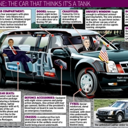 Ever wonder how other than the 20-car trail of bodyguard vehicles , the president is protected. Well, check out this cutaway illustration of his fully loaded $300,000 Cadillac One.