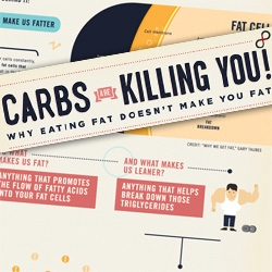 We've reduced out fat intake, but obesity is still thriving. The verdict is that it's not fat's fault. The culprit storing fat on our bodies is really carbohydrates. Check out this infographic from Massive Health.