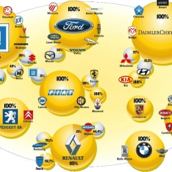 Its a 'who owns who' image for every car manufacturer. Pretty interesting to see which companies own which.