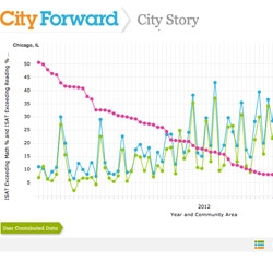 City Forward, free web-based platform from IBM that enables users – city officials, researchers, academics and interested citizens world-wide, to view and interact with city data while engaging in an ongoing public dialogue.