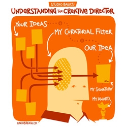 Cute COREtoon about how a creative director works...