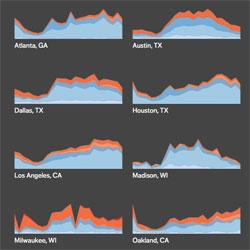 Do bad guys ever sleep? Trulia looks at the temporal pattern of crimes across US cities.