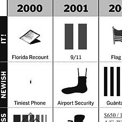 """Picturing the Past 10 Years"" is an op-chart by Phillip Niemeyer for the New York Times"