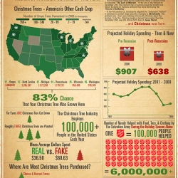 Here are some interesting facts and figures about our favorite time of year.