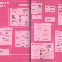 Design Matrix of the 20th Century