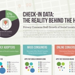 Check out this infographic to find out what is keeping some people from using apps like Foresquare and Facebook Places.
