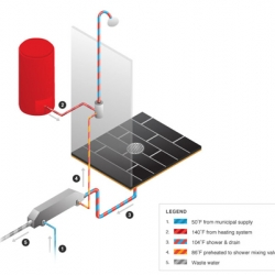 The Ecodrain: How a simple, non-moving part can reduce hot water consumption by 40%