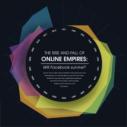 The Rise and Fall of Online Empires.